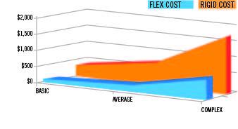 Cost comparison graph