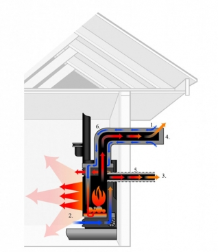 A simple diagram showing how exactly direct vent fireplaces work