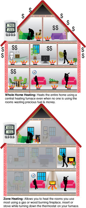 Zone Heating Home